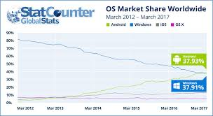 popular android sorry windows android is now the most popular end user operating