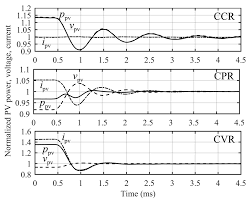 Cvr Pharmacy Energies Free Full Text Review Of Pv Generator As An Input