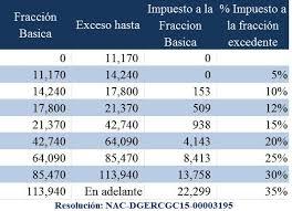 retencion en la fuente tabla 2016 tabla de impuesto la renta 2016 sri ecuador