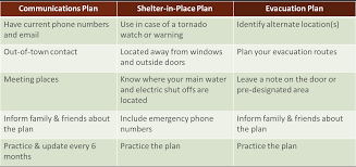 Fire Evacuation Plan Template For Office by Make A Plan Boulder Oem