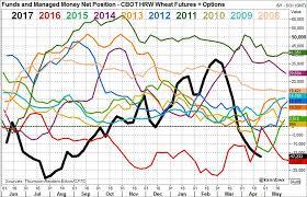 funds all time record short across cbot grains oilseeds braun