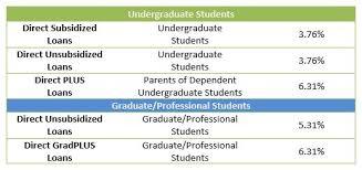 federal direct loans rowan university