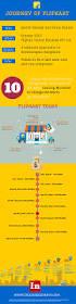 Flip Kart Journey Of Flipkart U2013 An Infographic Hostgator India Blog