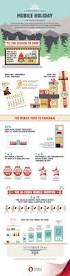 mobile resume builder mobile the role of mobile in holiday shopping infographic the role of mobile in holiday shopping infographic