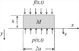 surface waves on a half space due to a time harmonic loading on an