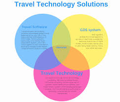 travel reservation images What is the impact of travel technology on hotel reservation system png