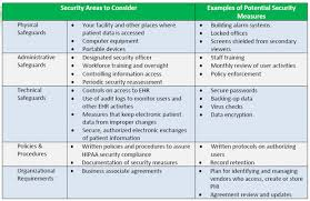 Outsourcing Risk Assessment Template by A Hipaa Risk Analysis Can Help You Keep Your Meaningful Use Dollars