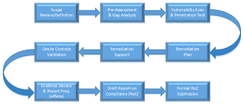 pci dss gap analysis report template pci audit welcome csp consulting