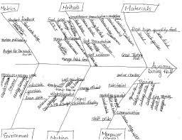 Fishbone Diagram Templates by Tag Archives Fishbone Diagram Continuous Improvement Blog