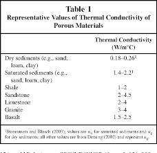 material thermal conductivity table table 1 from heat as a ground water tracer semantic scholar