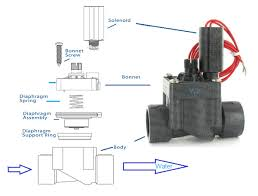 the heart of your irrigation system the irrigation valve