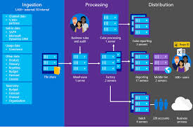 microsoft it showcase redesigning our revenue reporting system for