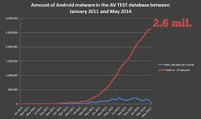 android malware scanner 23 best android antivirus app in battery usage low memory usage