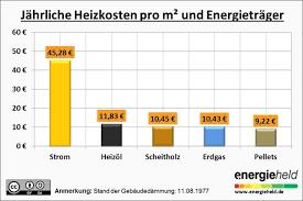 baukosten pro qm wohnfläche durchschnittliche heizkosten eines einfamilienhauses