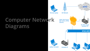 cisco network templates network equipment and cabling layout
