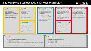 Business Model Template Excel by Pim Businessmodelcanvas Jpg 1 819 1 028 Pixels Canvas