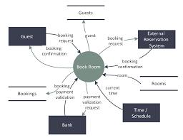 data flow diagram symbols dfd library basic flowchart symbols