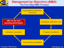 management by objectives mbo focus on achievable goals and to