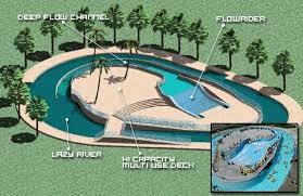 The FlowRider is the engine that drives the downstream deep flow