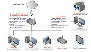 how to setup and configure your wireless router with ip solved home network setup help motorola linksys linksys