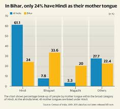 Lost In My Own Backyard How A Bihari Lost His Mother Tongue To Hindi Livemint