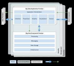 reference architectures for big data systems