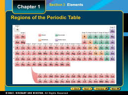 The Periodic Table Of Elements Preview Objectives Introduction To The Periodic Table Types Of