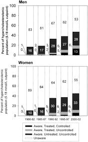 twenty year trends in serum cholesterol hypercholesterolemia and