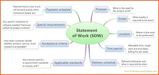 statement of work samples