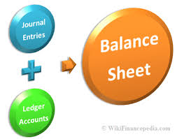what is a balance sheet definition template and example