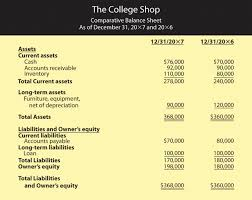 Restaurant Balance Sheet Template The Of Accounting In Business