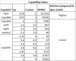 Capability Study Excel Template Process Capability Cp Cpk Six Sigma Study Guide