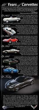 corvette the years 60 years of corvette as the 2014 corvette stingray rolls into la