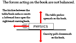 The Book Is On The Table Balanced And Unbalanced Forces