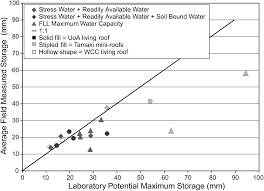 moisture measurements as performance criteria for extensive living