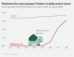 pokémon go was destined to go viral these charts explain why vox