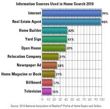 99 of home buyers are searching for homes on the internet