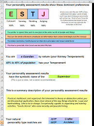 free personality assessments based on works of jung myers briggs