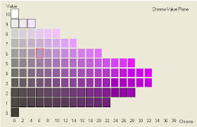 color selection value plane for color selection