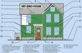 net zero u0027 building