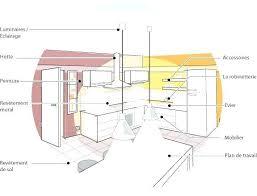plan cuisine brico depot dimension plan de travail cuisine dimensions standard brico depot