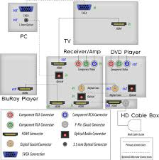 home theater technical articles cablewholesale com