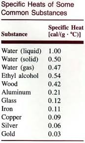 Specific Heat Table H2o The Mystery Art And Science Of Water The Chemistry Of