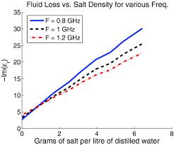 density of table salt imaginary part of permittivity vs table salt density for 0 8 1 and