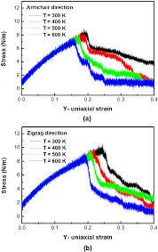 Armchair Zigzag Nanomaterials Free Full Text Stress Waves And Characteristics