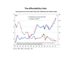 estimate house price house price to income ratio graphic abc news australian