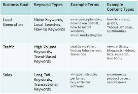 sales keywords content marketing magic aligning keyword u0026 content types with