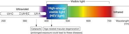 uv l short and long wavelength why choose uv 420cut uv 420cut lens technology mitsui