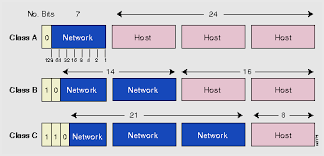 network class basic ip addressing and troubleshooting guide