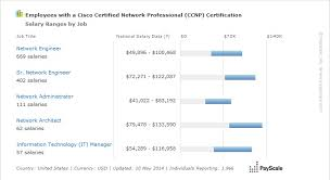 employment certificate with salary average ccnp salary 2017